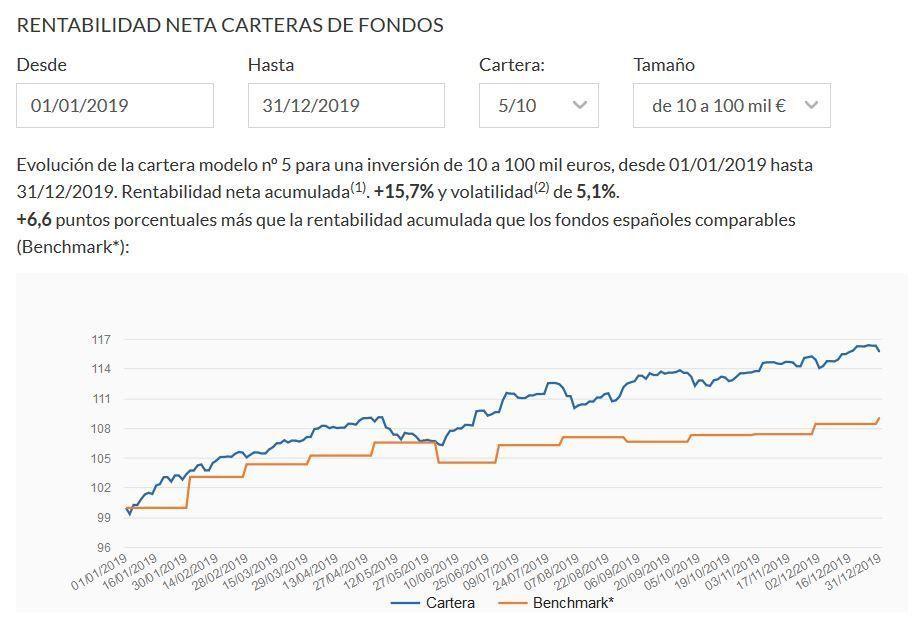 rentabilidad indexa capital cartera 5 10 a 100.000