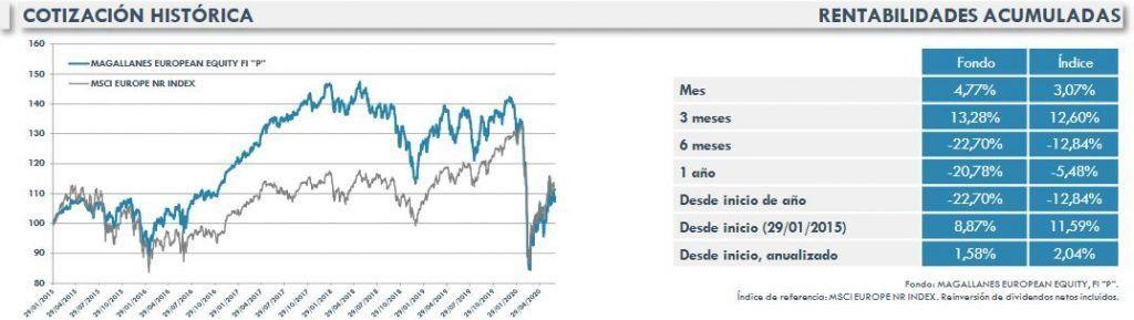rentabilidad magallanes european equity