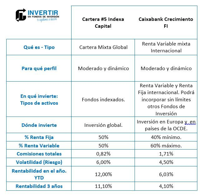 Indexa vs caixabank, opiniones indexa capital