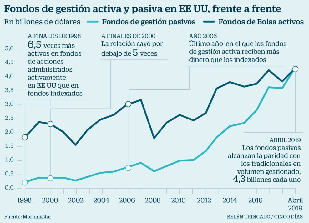 gestion indexada en el mundo, evolucion volumen fondos indexados y etf