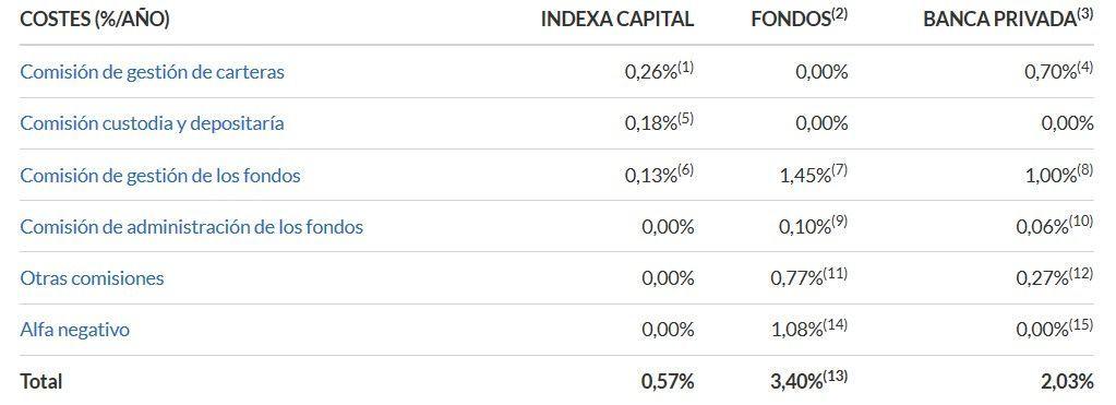 indexa capital comisiones