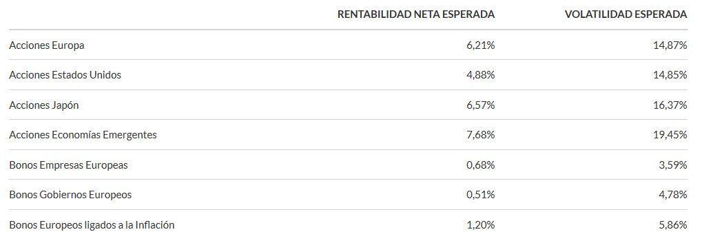 indexa capital estimaciones rentabilidad
