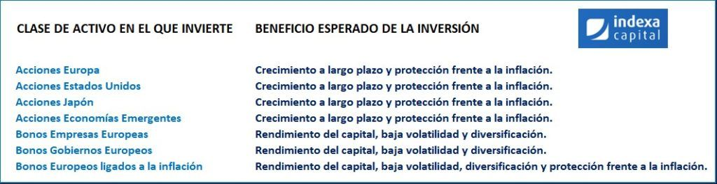 indexa capital objetivo inversiones. indexa capital opiniones
