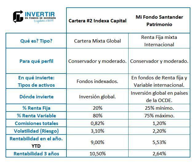 indexa capital vs santander, indexa capital opinion