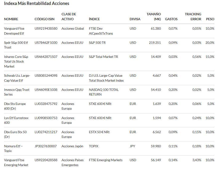 plan indexado indexa capital acciones
