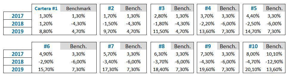rentabilidad indexa capital, opinion indexa capital