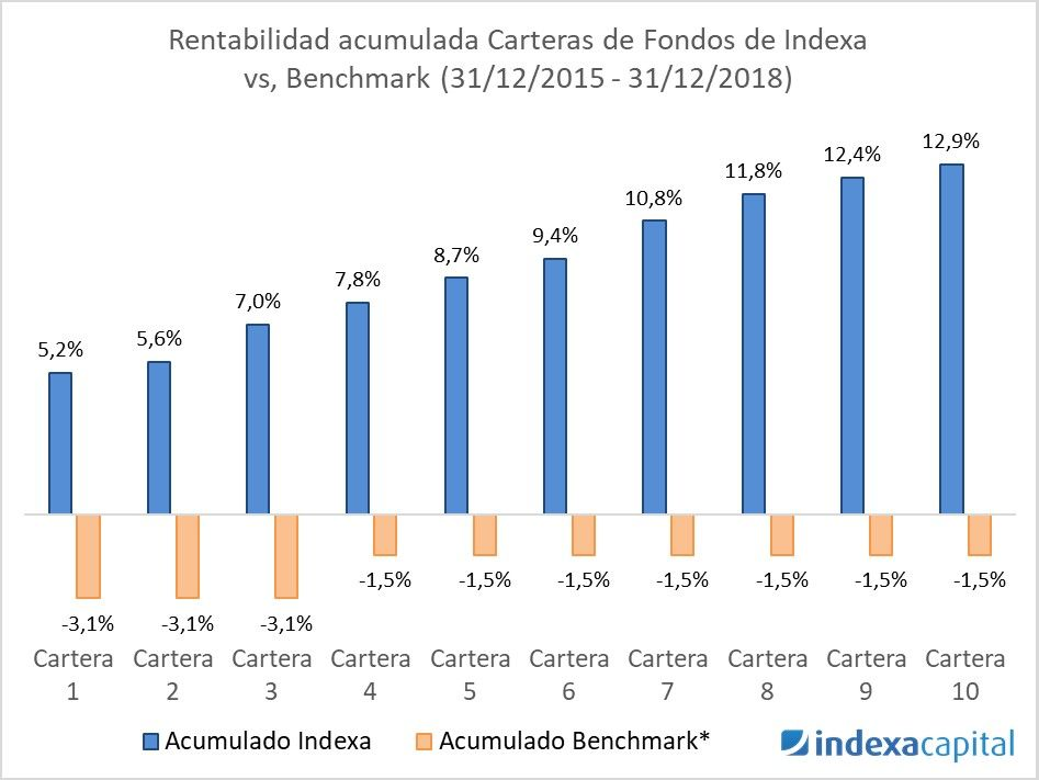 indexa capital opiniones, rentabilidad carteras indexa capital vs benchmark