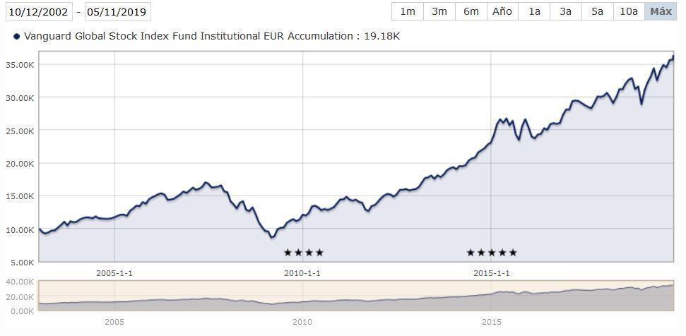 vanguard global stock