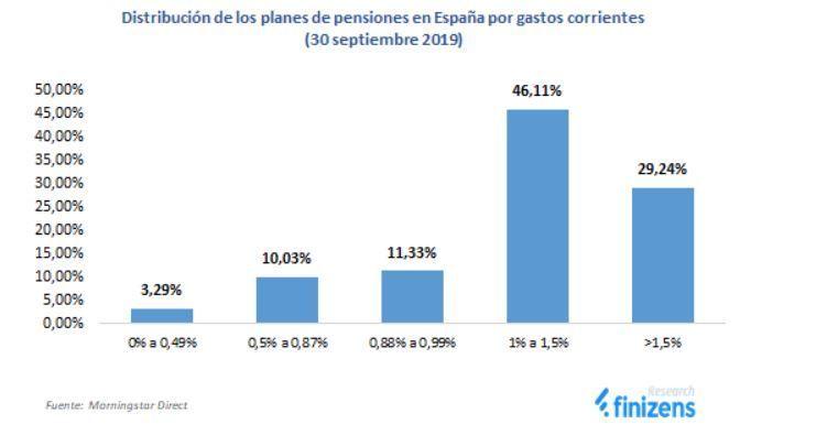 comisiones planes de pensiones España