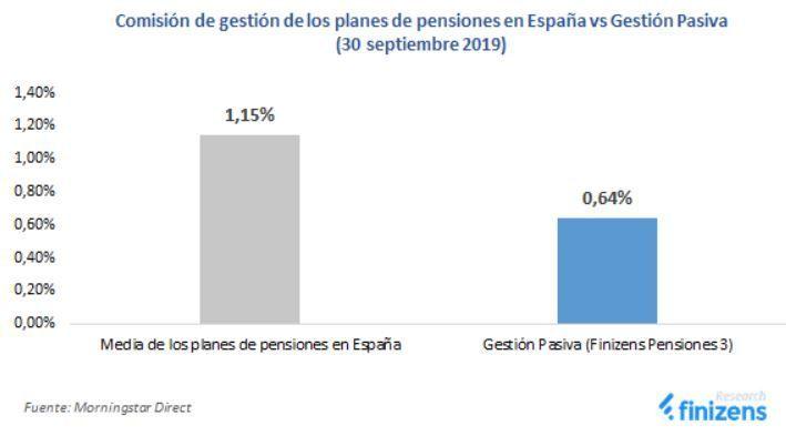 comisiones planes pensiones vs planes indexados