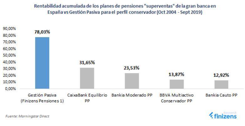 mejore planes pensiones vs planes indexados
