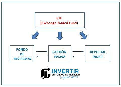 que es un ETF, que son los ETF