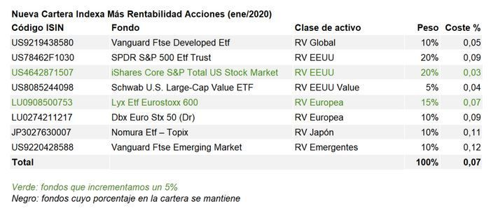 Indexa capital plan de pensiones acciones_cartera