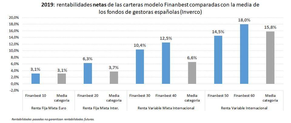 carteras finanbest comparativa vs fondos bbva