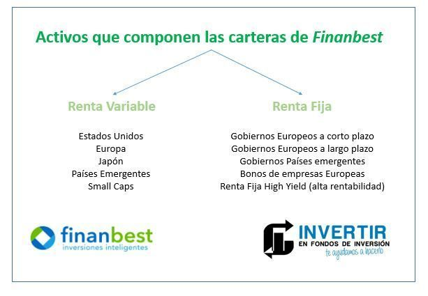 carteras finanbest opinion