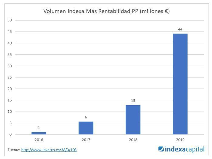 plan de pensines indexa capital acciones
