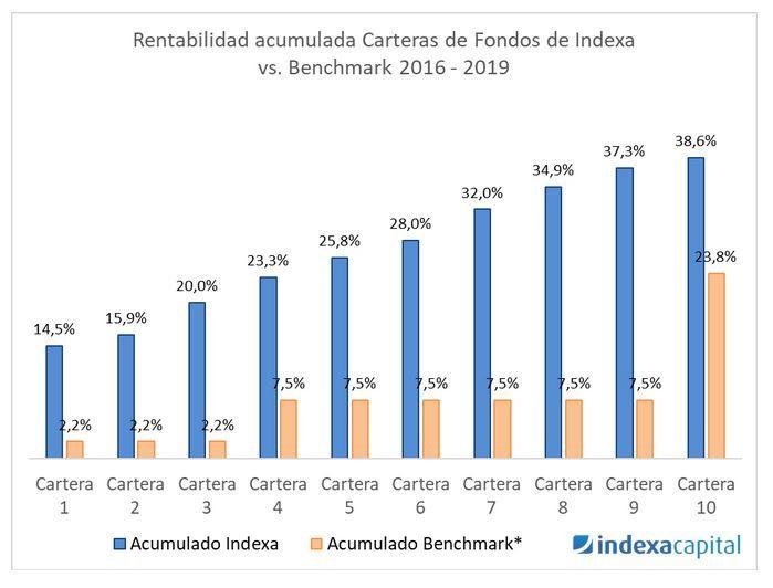 rentabilidad acumulada indexa capital, opiniones indexa capital