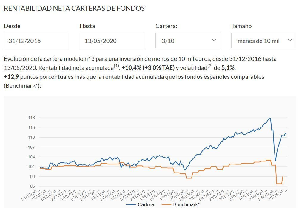 rentabilidad cartera fondos indexa capital