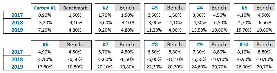 rentabilidad planes indexa capital