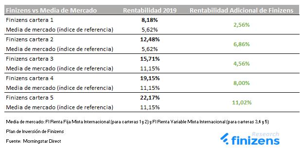 rentabilidades finizens 2019