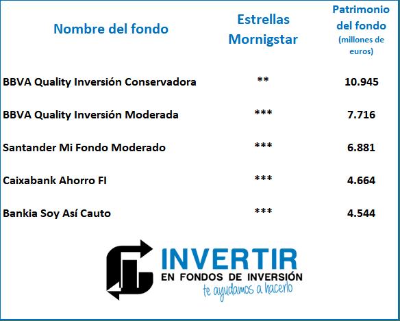 mejores fondos de inversion, peores fondos de inversion españa