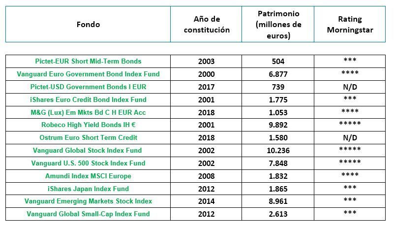 fondos carteras finanbest
