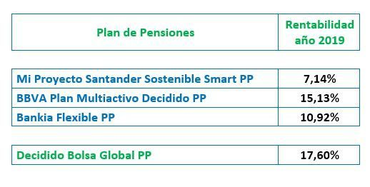opinion planes pensiones finanbest