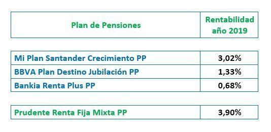 opinion planes de pensiones finanbest comparativo