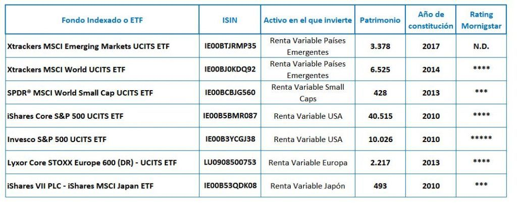 planes pensiones finanbest etfs renta variable