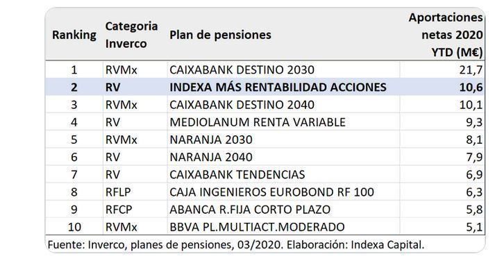 planes pensiones indexa capital