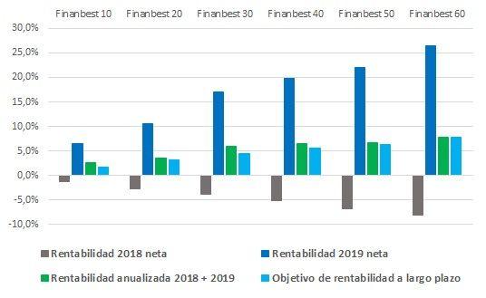 rentabilidad acumulada finanbest 2018 - 2019