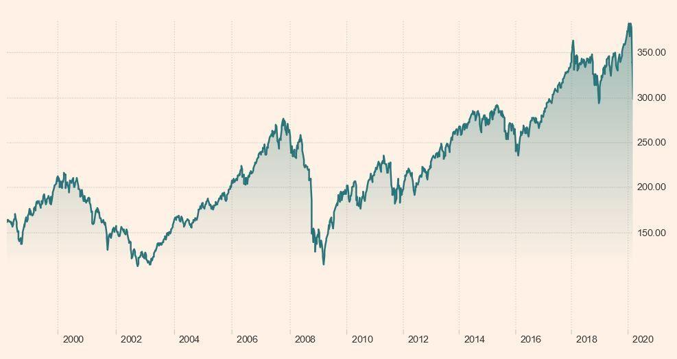 evolucion ftse all of world index