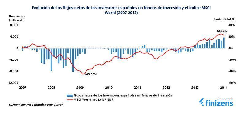 invertir cuando los mercados caen