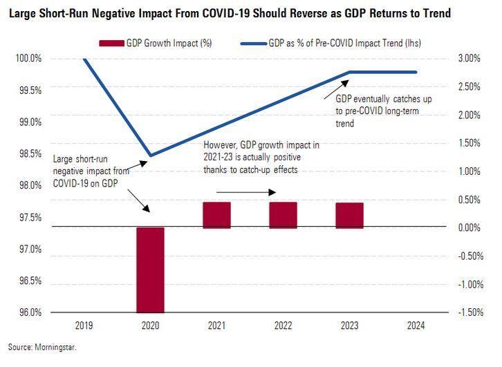 impacto coronavirus en la economia mundial