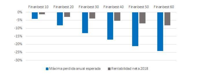 perdidas carteras de fondos finanbest