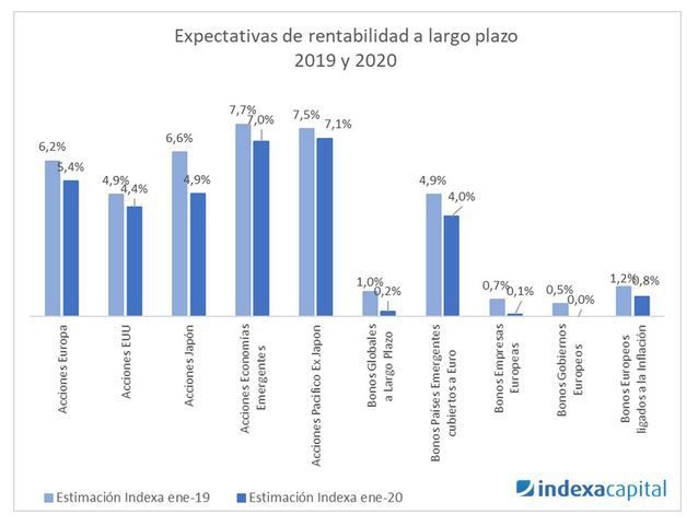 rentabilidad a largo plazo indexa capital
