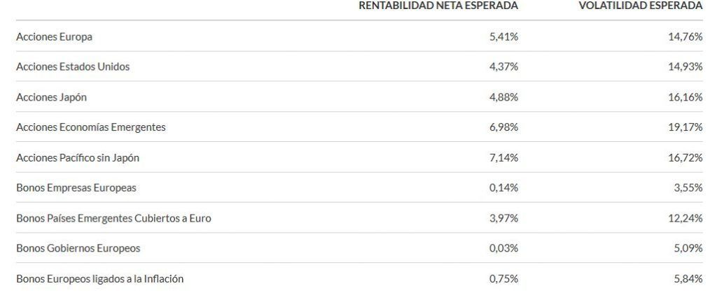 indexa capital estimaciones rentabilidad
