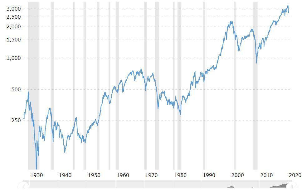 s&P500 evolucion historica
