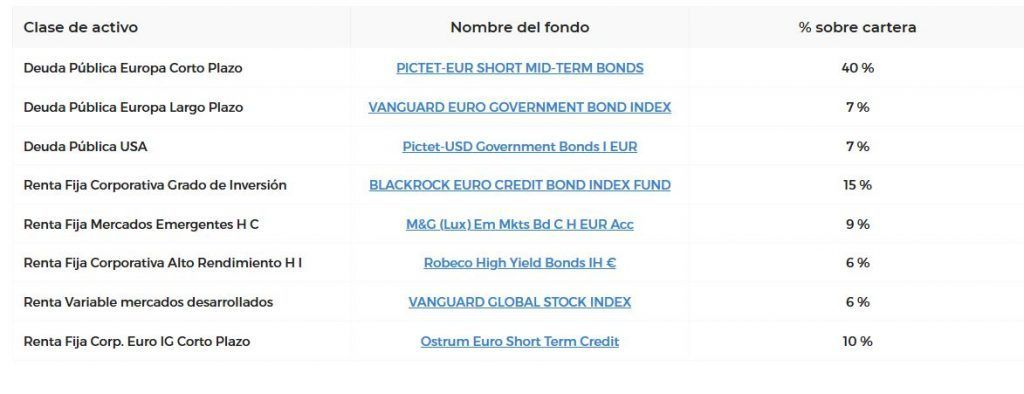 fondos cartera 10 finanbest
