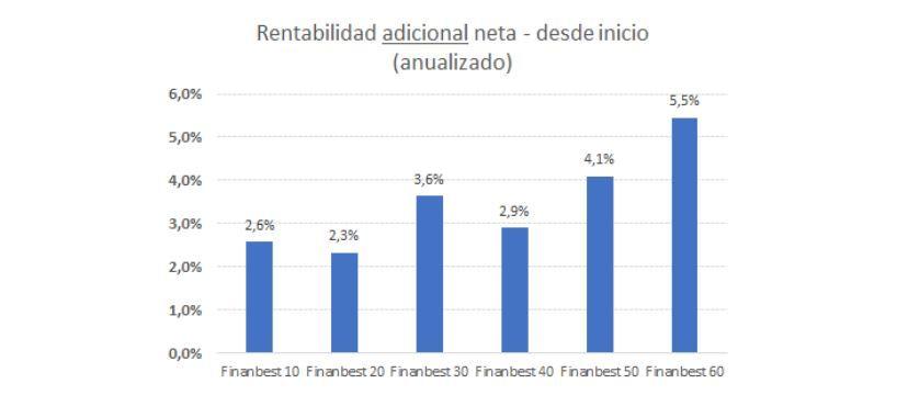 rentabilidad adicional carteras finanbest