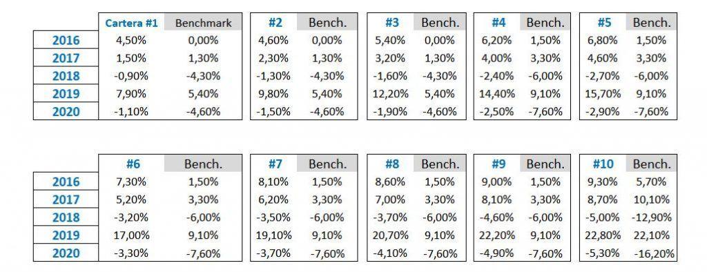 rentabilidad fondos indexa capital