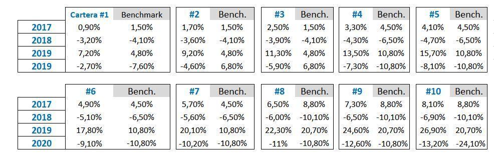 rentabilidad planes indexados indexa capital