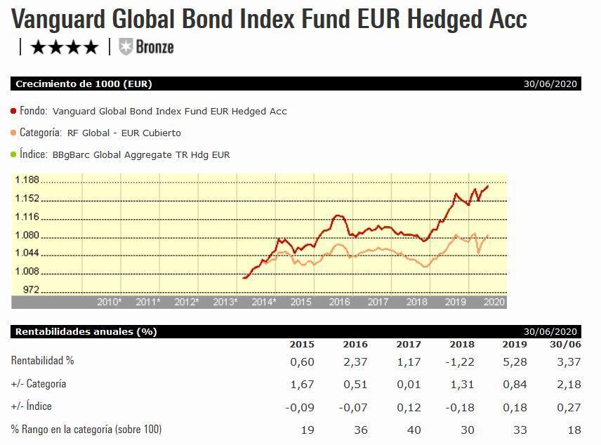 Vanguard global bond index fund, catera indexa capital, fondos indexa capital