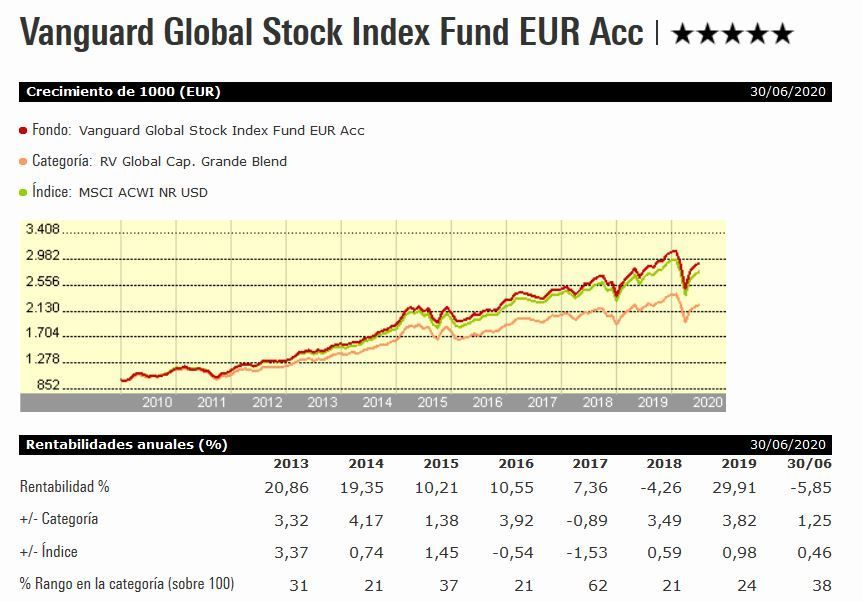 Vanguard global stock index fund, carteras indexa capital, fondos indexados indexa capital