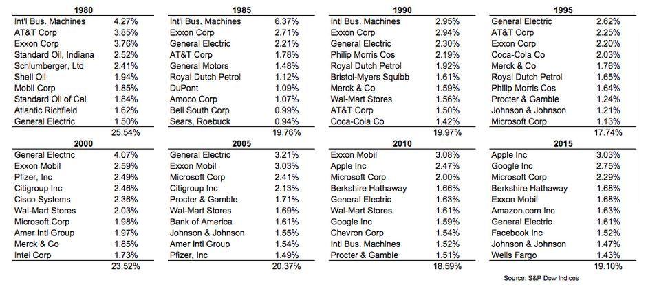 empresas en el s&p 500