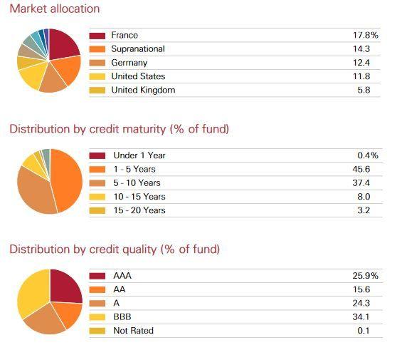 fondos indexados de renta fija, mejores fondos indexados