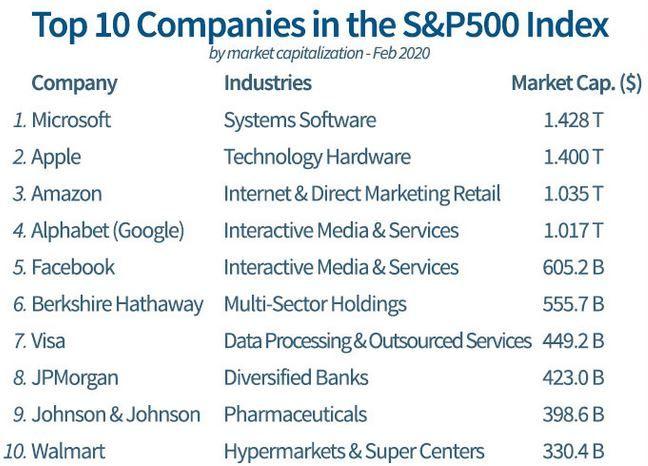 fondos indexados s&p 500