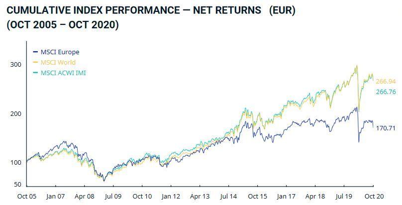 msci europe, fondos indexados renta variable europea