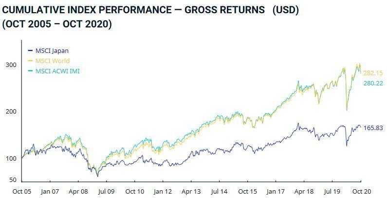 msci japan index, fondos indexados japon