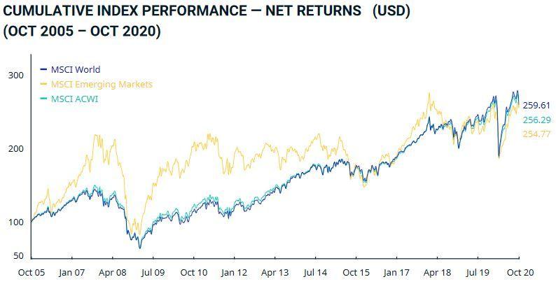 msci world, fondos indexados globales